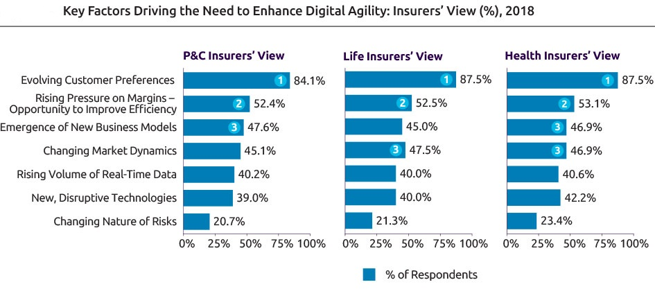 Insurers must work across departmental silos to unify customer experience