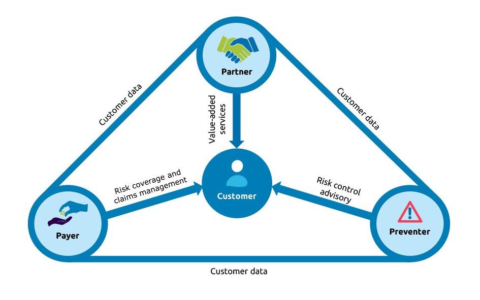 Payer, Partner, Preventer (3P) insurance model