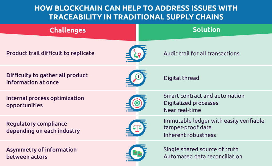 "Blockchain – traceability benefits In short, blockchain can help to address traceability challenges. Track and trace functionality solutions implemented with blockchain enable entire supply chain networks to document updates to a single shared ledger, which provides total data visibility and a single source of truth. We have already seen it's a technology that has been described as ""an open, distributed ledger that can record transactions between two parties efficiently, and in a verifiable and permanent way""[1] – and because of this, it can directly address traceability issues by: Providing an audit trail for all transactions, right back to a product's raw materials Creating a consistent digital thread Enabling automation and smart contracts, so as to streamline processes Establishing an immutable ledger, with easily verifiable and tamper-proof data Offering a single and shared source of truth."