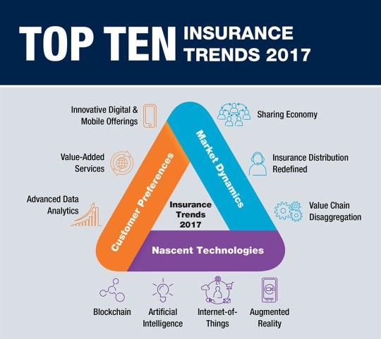 Infografía – 10 tendencias para el sector Seguros en 2017