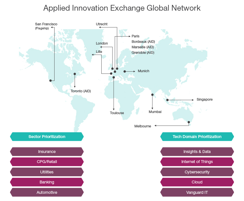 Applied innovation exchange capgemini