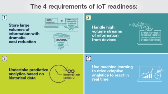 Creating the foundations for the internet of things – Infographic