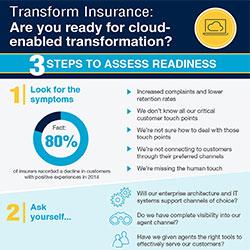 Transformación del sector seguros con tecnología cloud