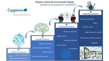 La escalera de la inmersión digital