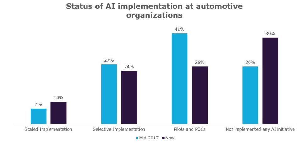Capgemini's AI in Automotive report