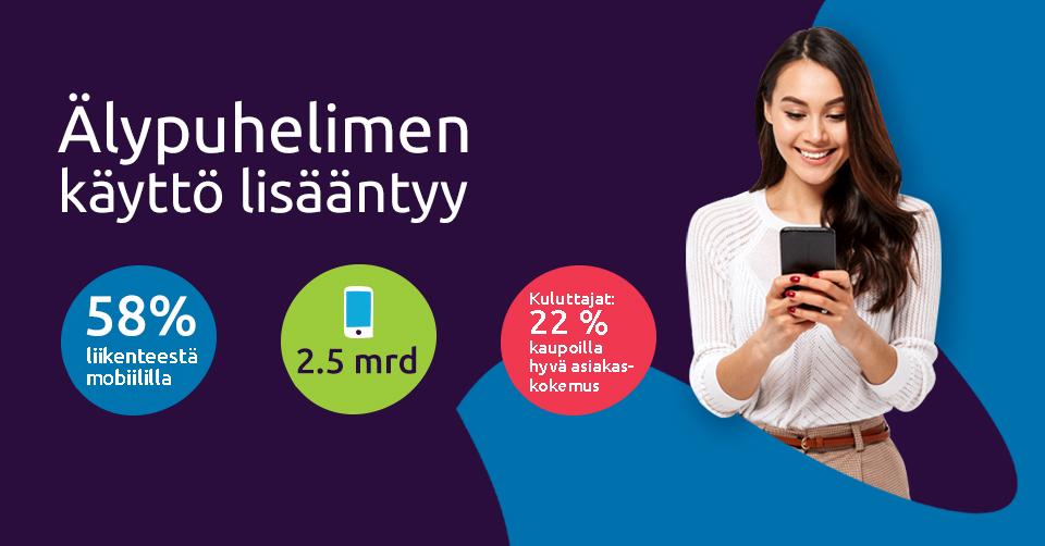 Mobiilin käyttö lisääntyy kuluttajien keskuudessa.