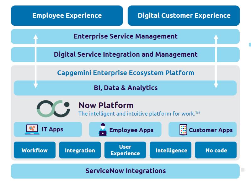 ServiceNow Business Ecosystem Platform