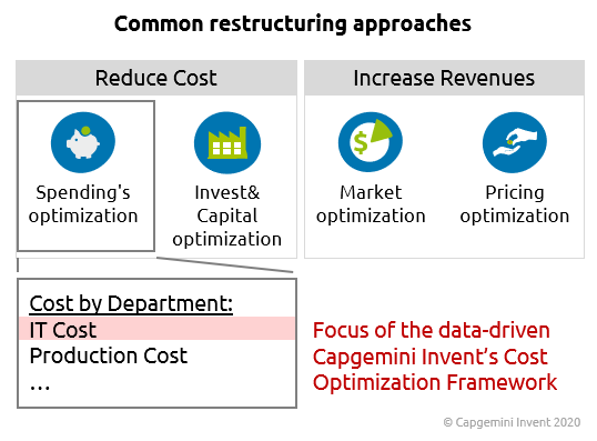 Common Restructuring approaches