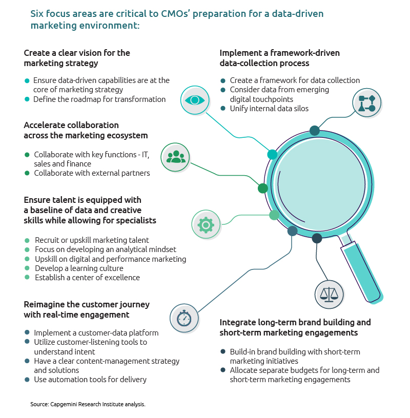 six focus areas critical to cmo