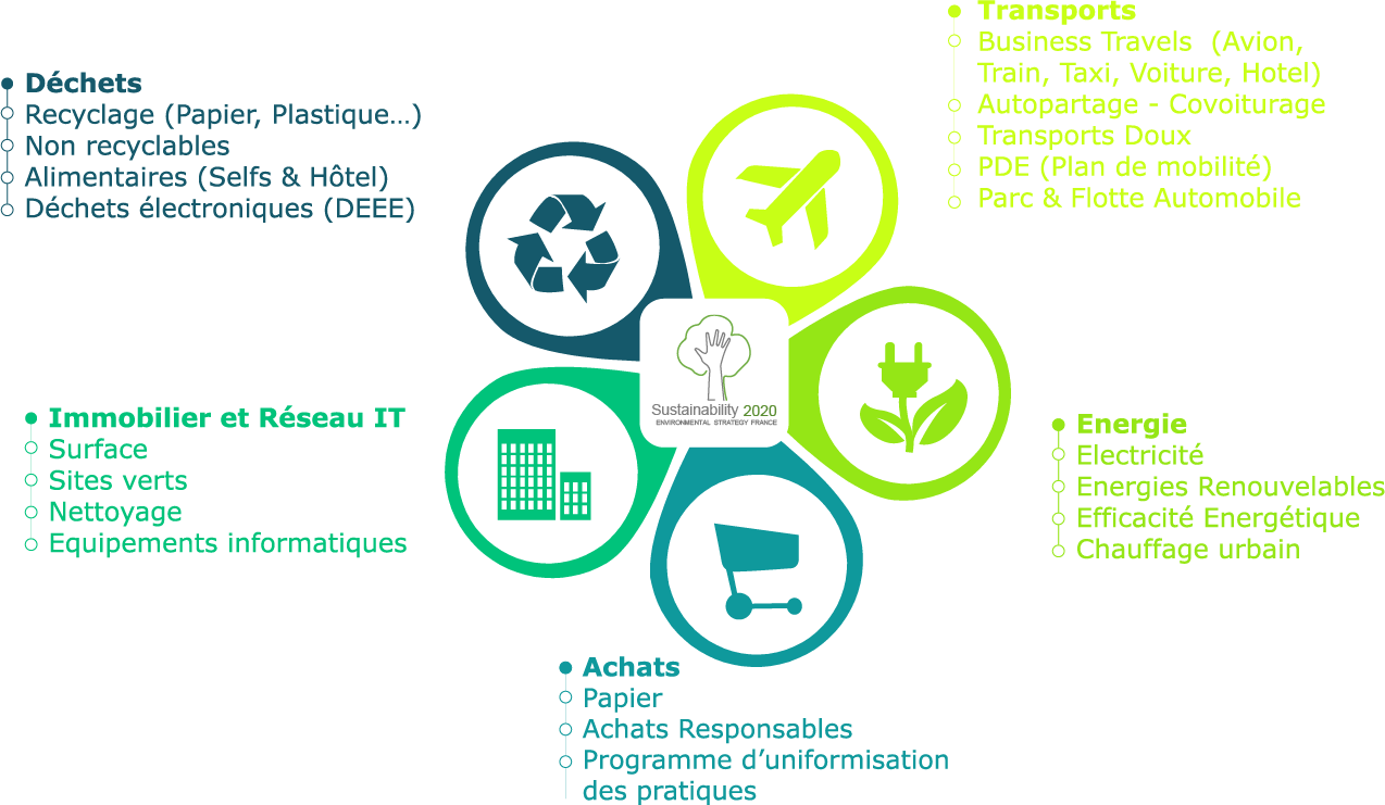 Infographie Environnement RSE