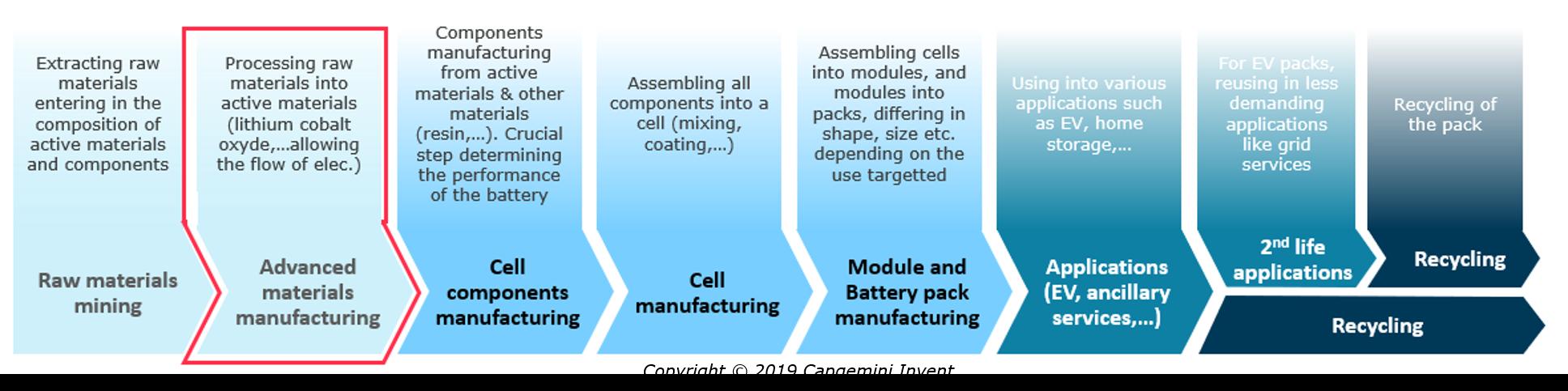 cycle de vie batterie lithium
