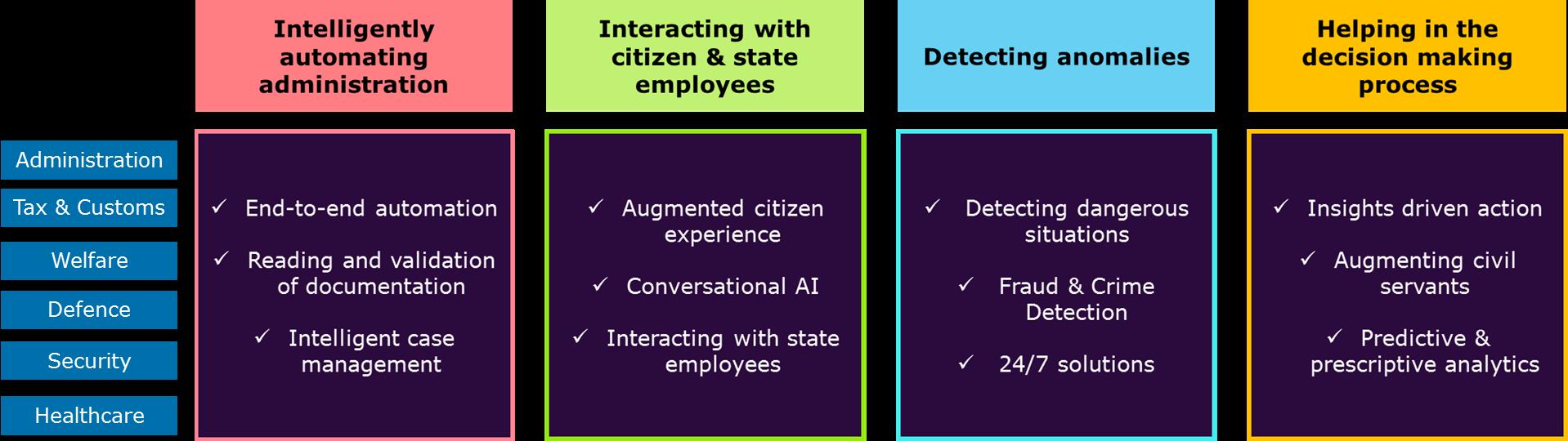 4 domaines principaux du secteur public que l'IA soutiendra