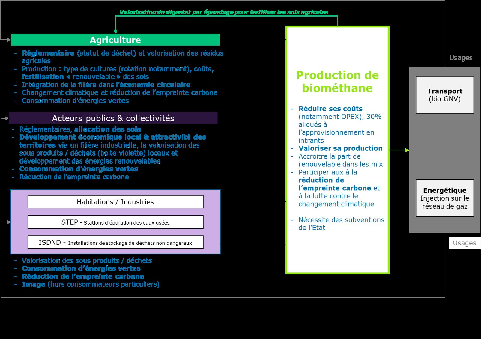 Enjeux de la production de Biométhane