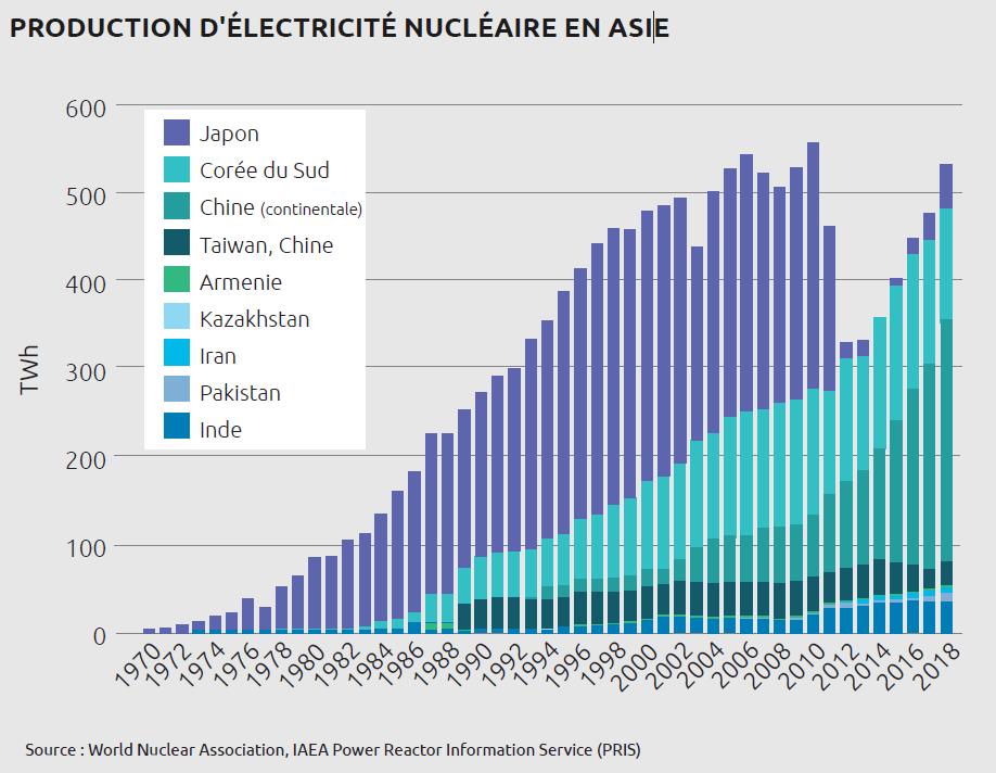 Production électricité nucléaire en Asie