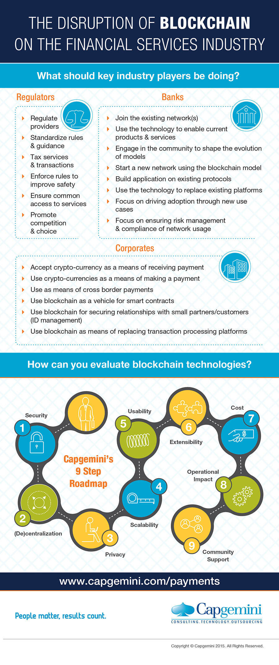 Infographic The Disruption Of Blockchain On Financial