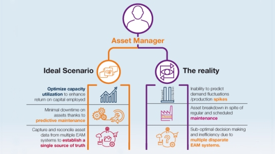 Digital industrialised Asset Lifecycle Management (DiALM)