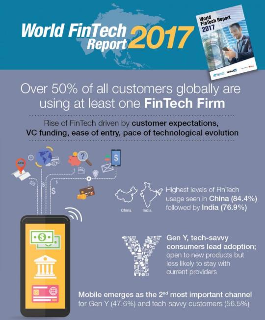 Where Finance and Technology Collide: The World FinTech Report 2017 Infographic