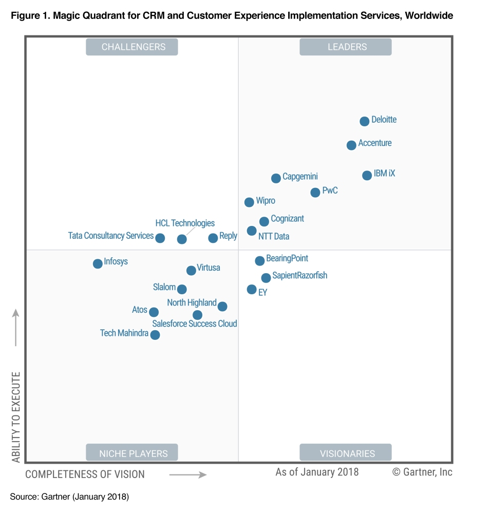 Capgemini named a Leader in Magic Quadrant for Customer Experience