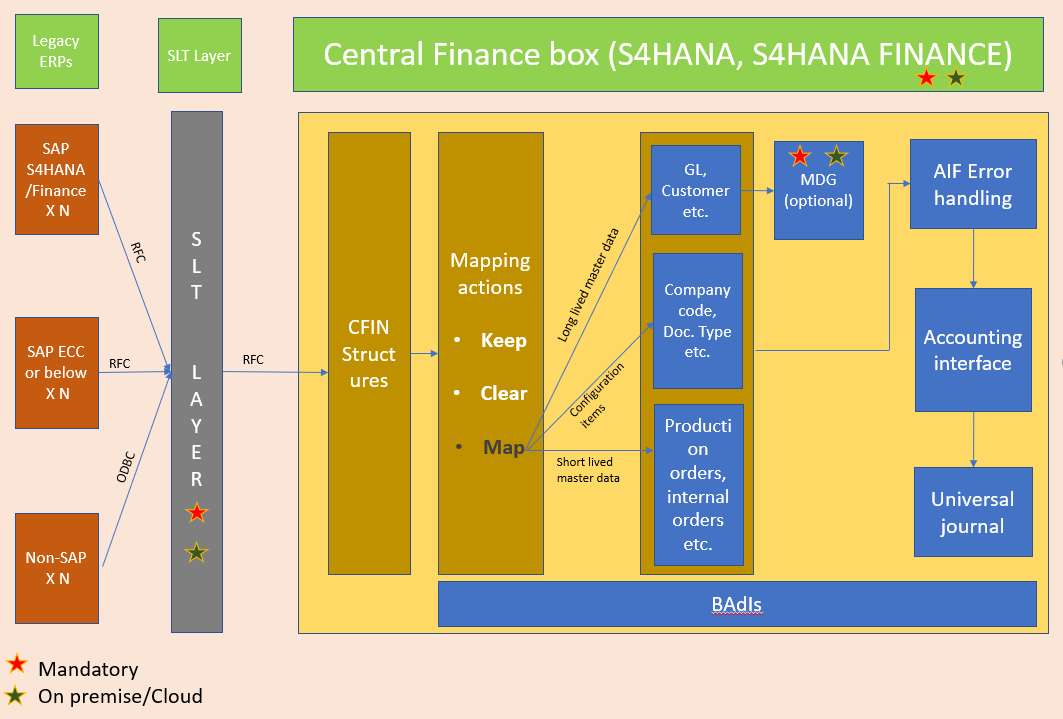 SAP Central Finance, part 2: key lessons learnt from our