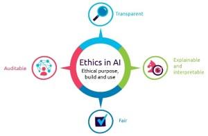 Figure 3 - Ethics in AI