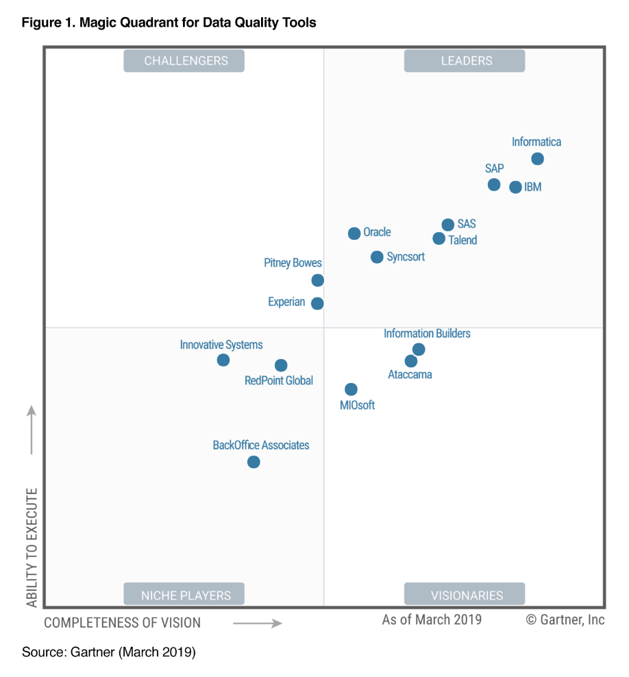 Figure 2 – Gartner 2019 Magic Quadrant for Data Quality Tools