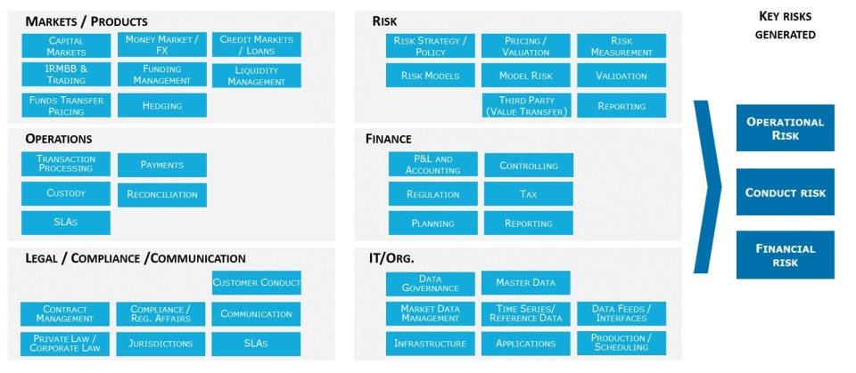 Source: Capgemini Invent, Overview of impacted areas within a financial institution'