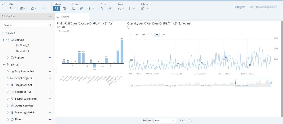 An example Analytic Application - Source: Capgemini UK
