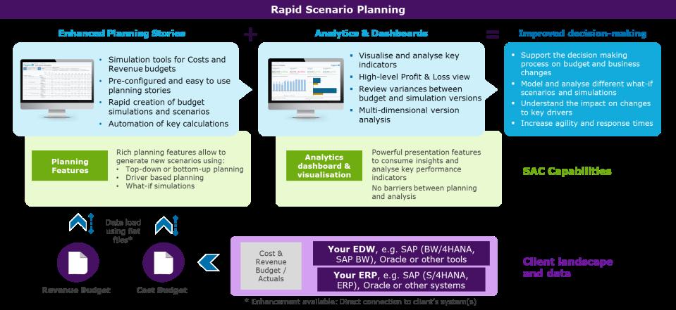 Figure 1: Rapid Scenario Planning in a nutshell – Planning and Analytics capabilities (Image Source: Capgemini)