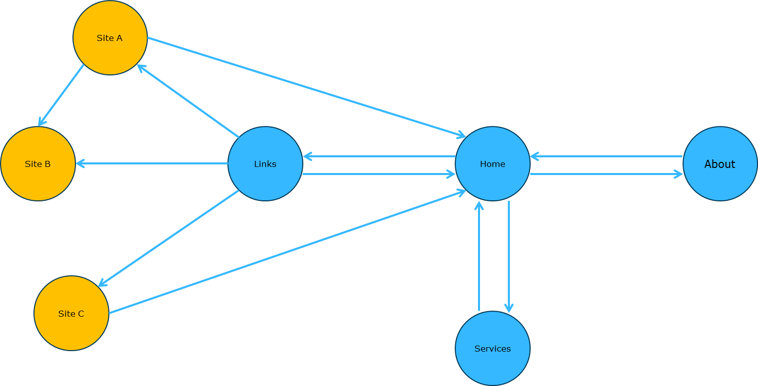Figure 2: A directed graph Image reference: Capgemini