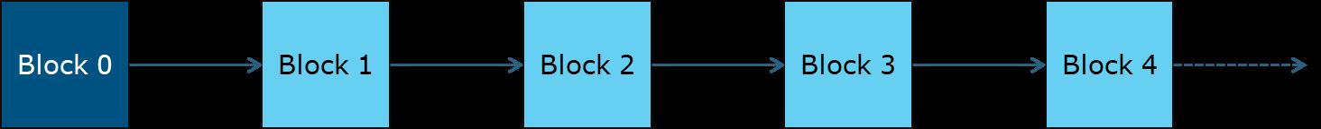 Figure 7: A linear blockchain. Image reference: Capgemini