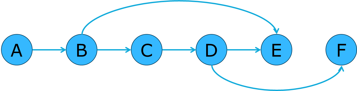 Figure 5: A topological ordering Image reference: Capgemini