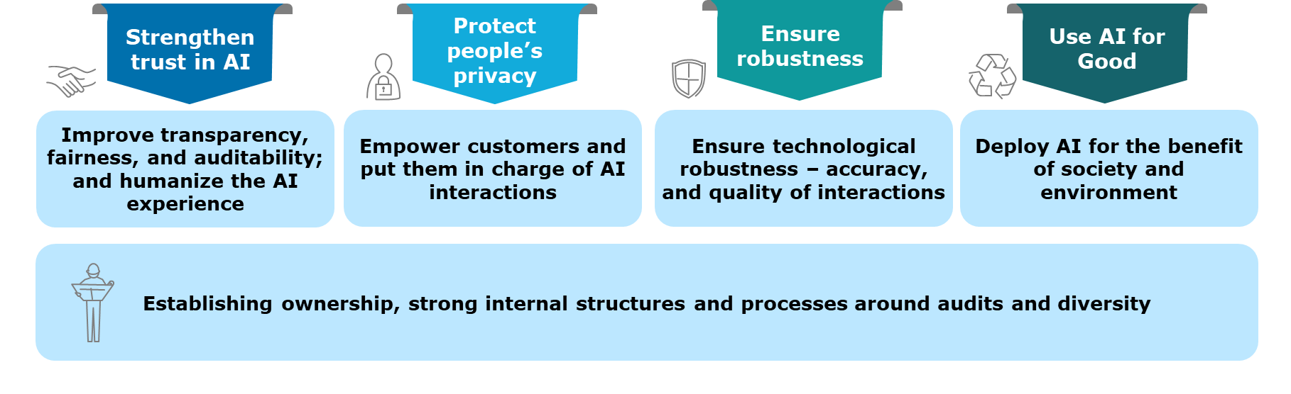 Figure 1: A framework to build and use ethically robust AI systems (Source: Capgemini Research Institute Analysis)