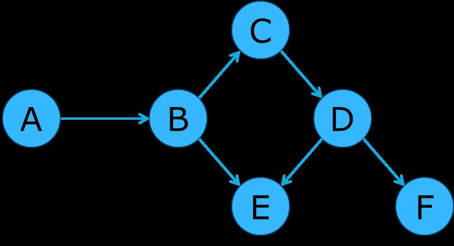 Figure 4: An acyclic graph Image reference: Capgemini