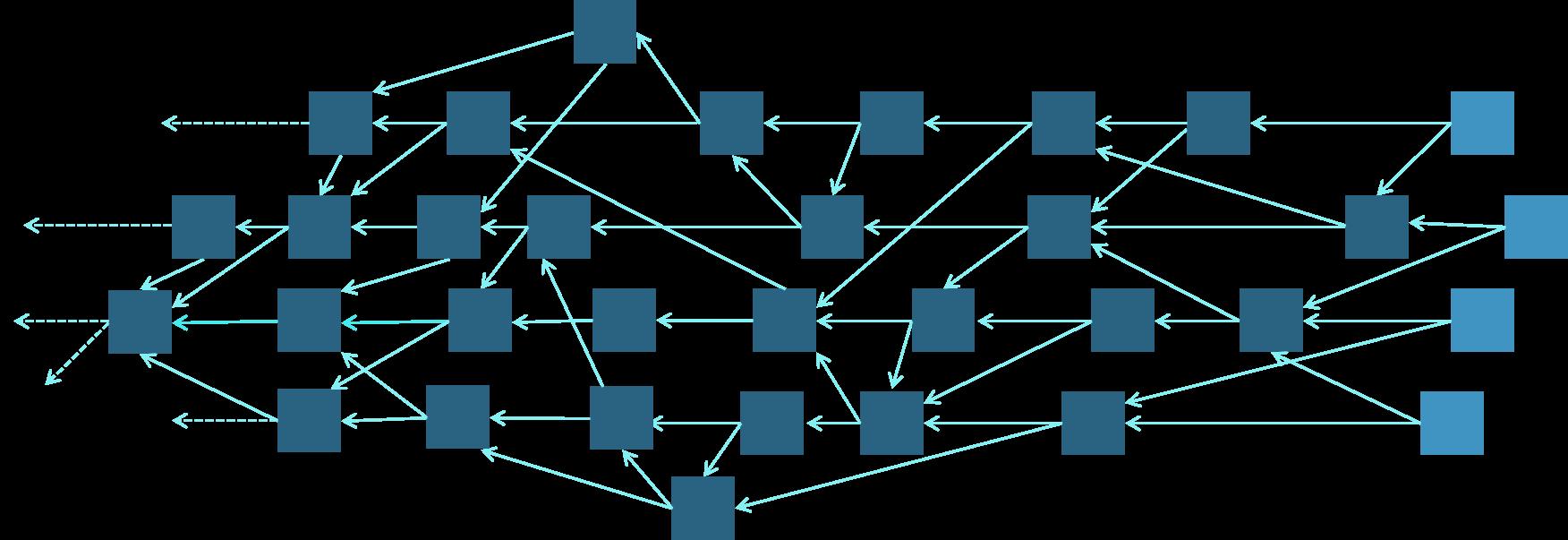 Figure 8: A DAG based distributed ledger. Image reference: Capgemini