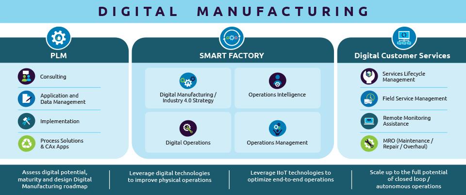Digital Manufacturing portfolio of services