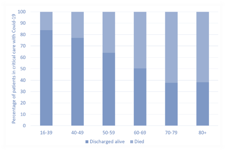 Figure 1: Percentage of patients in critical care with COVID-19 [9]