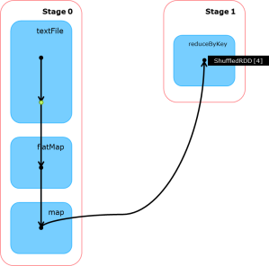 Figure 6: A job process within Spark using DAGs Image reference: Capgemini