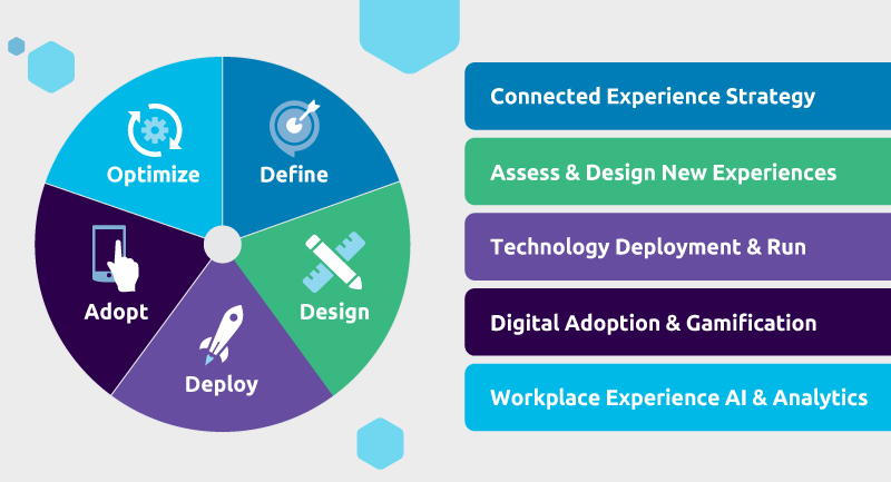 Connected Employee Framework