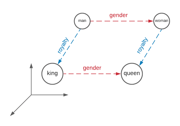 Figure 1: Illustration of a small subset of the embedding space. Bubbles indicate word vectors, while dashed arrows indicate inter-word relationship vectors. Source: Capgemini.