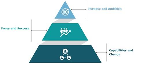 Pyramid of Strategic Thinking (Z Zhou, Capgemini, 2021)
