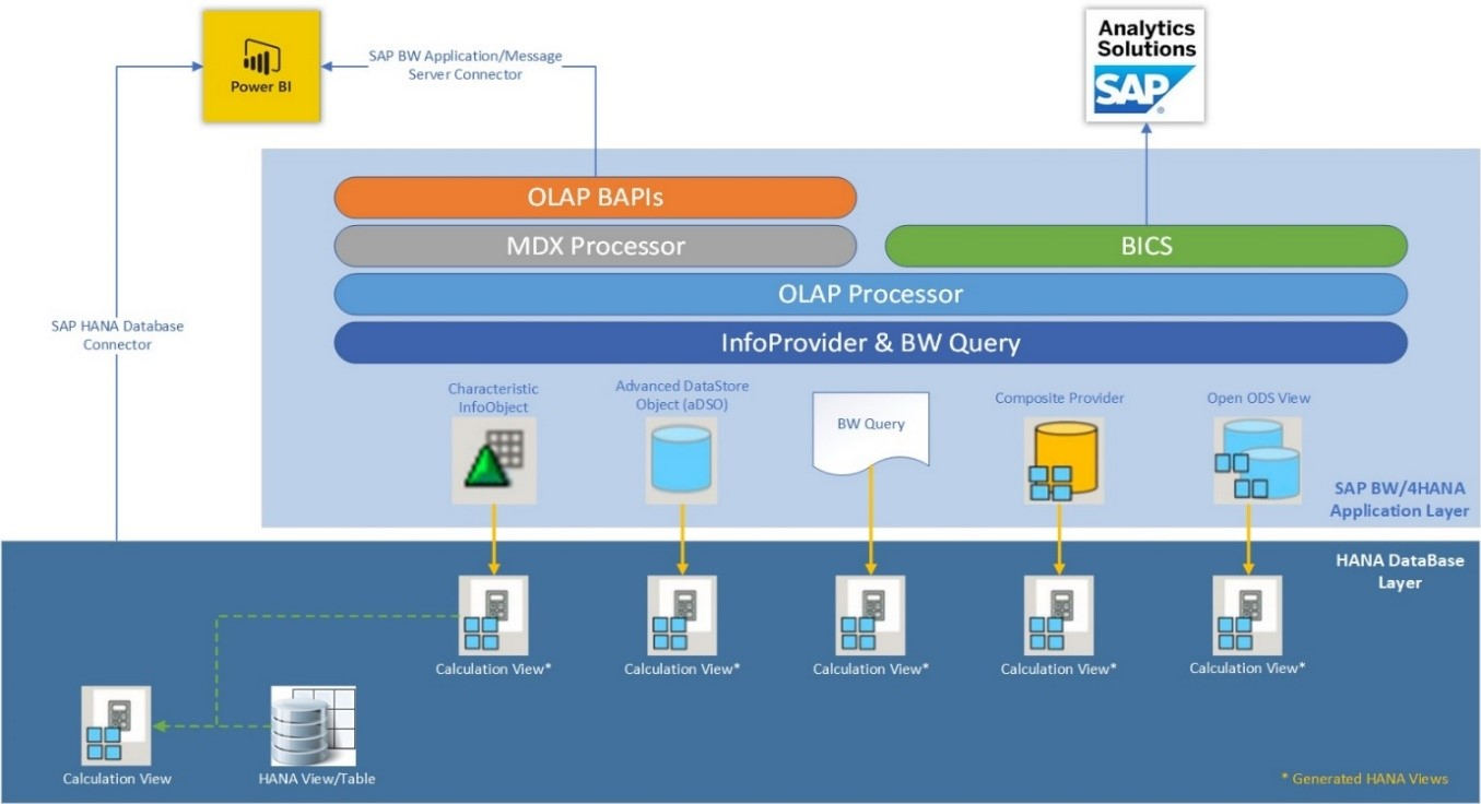 SAP Connector Diagram