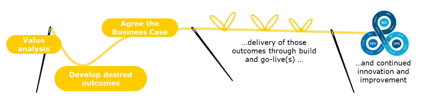 Capgemini'se 'Golden Thread' concept
