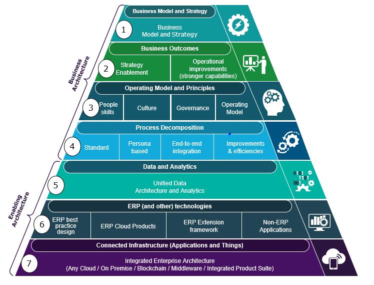 Capgemini business reference model