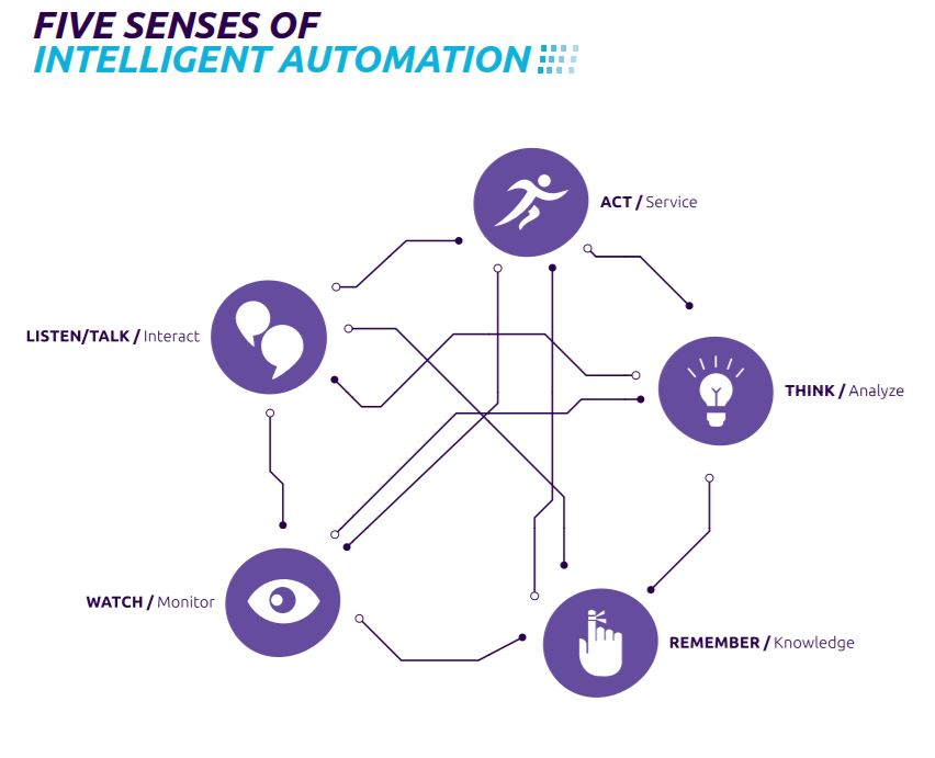 5 Senses of Intelligent Automation