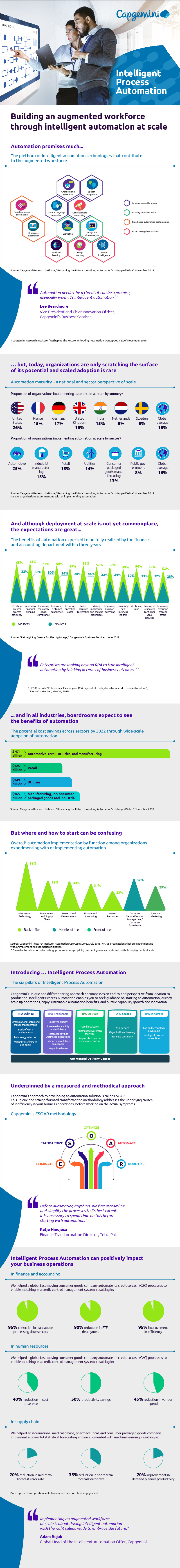 Intelligent Process Automation – Infographic