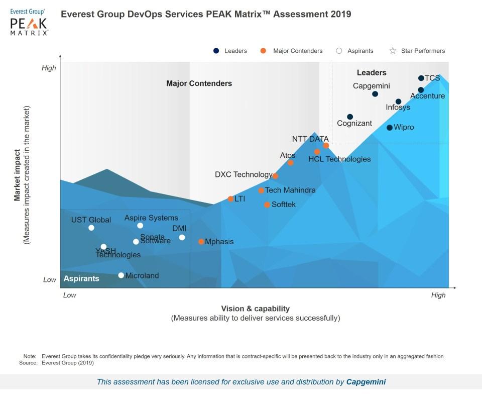 Everest PEAK Matrix - DevOps Services 2019