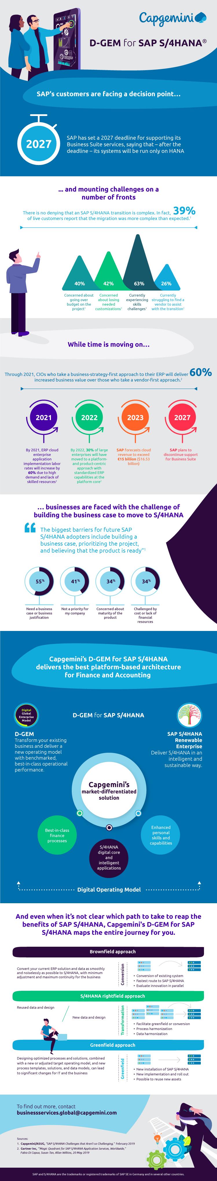 D-GEM for SAP S4HANA® - Infographic