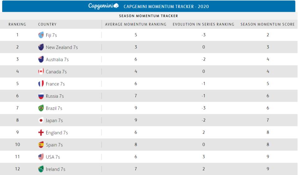Momentum Tracker table | Capgemini