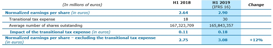 tax expense