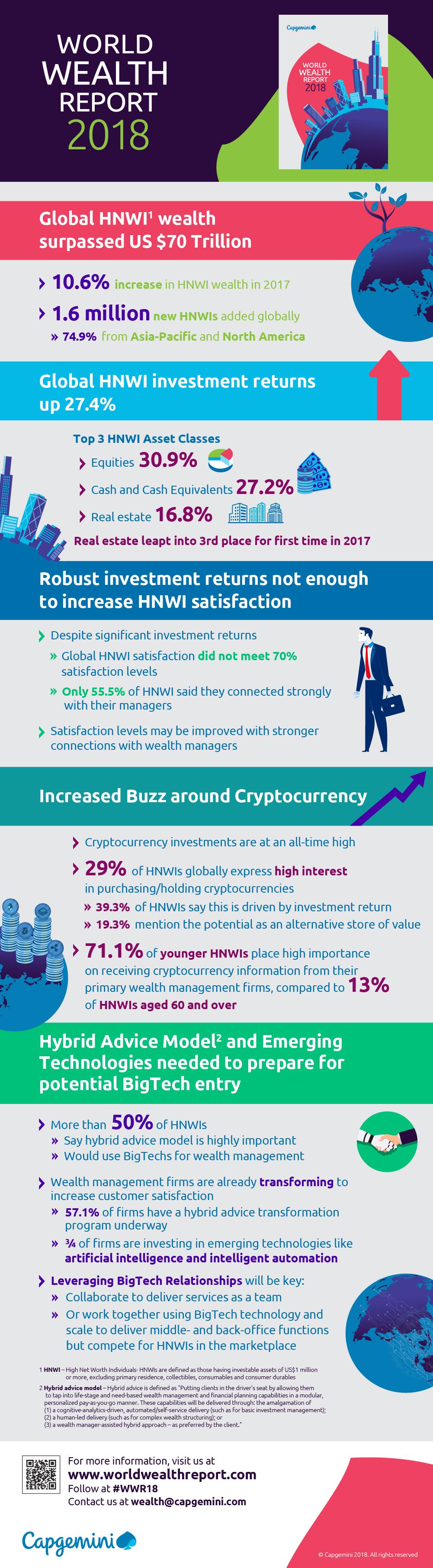 Infográfico World Wealth Report 2018